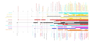 """Dean/Chair timeline from research dossier on the networked relationships of architecture schools. Elizabeth Galvez, Zheela Quaisar, Lizzie Yarina, from """"Precedents in Critical Practice"""" at MIT"""