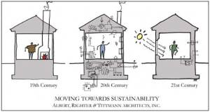 Illustration of the move toward Passive House-style construction by Albert, Righter & Tittmann Architects